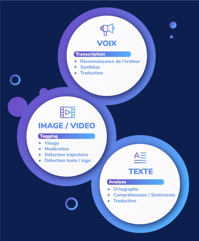 Liste des fonctionnalités et services des principales plateformes IA