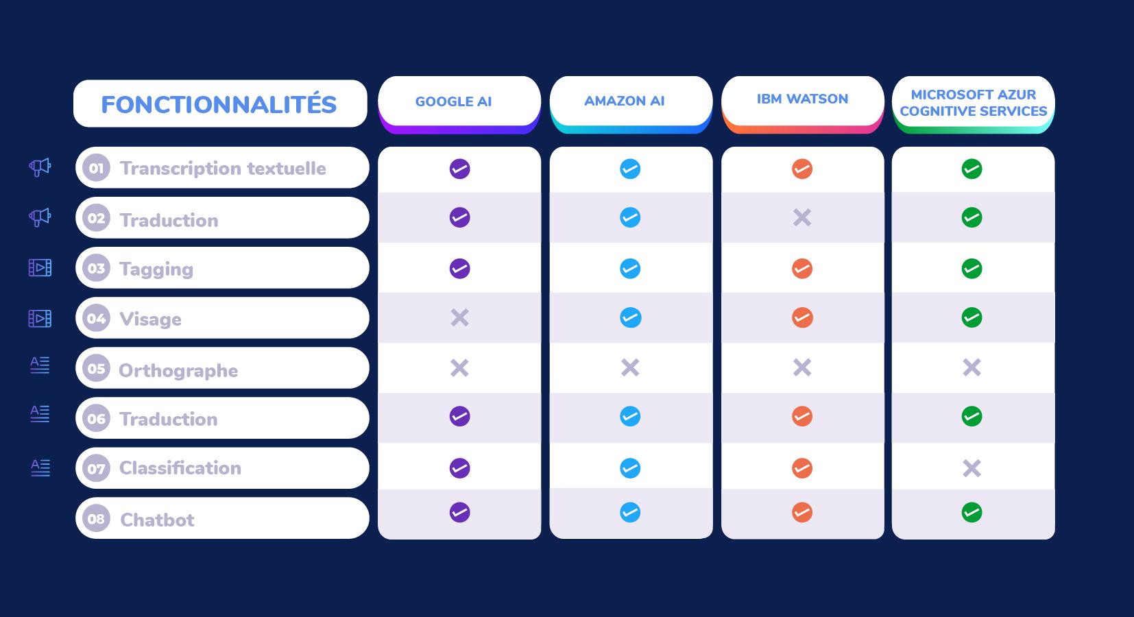 Benchmark des plateformes IA Google AI, Amazon AI, IBM Watson, Microsoft Azure Cognitive Services.